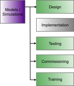 Simulations for Control Development